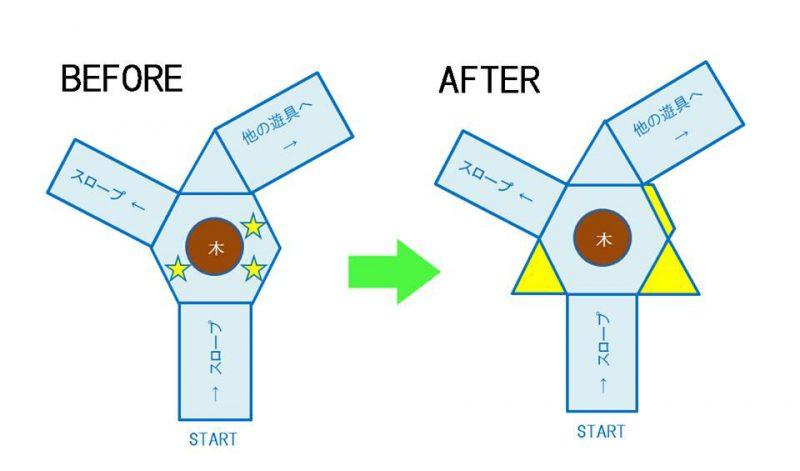 図:ビフォア:六角形のデッキの3ヵ所が特に狭い。アフター:プレイパネルなどをいったん外して床を拡張