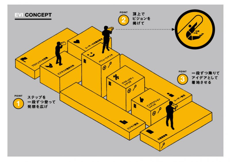 図1:フレームワークと考え方。ポイント1で発想を広げ、2でビジョンを掲げ、3でアイデアとして着地させる